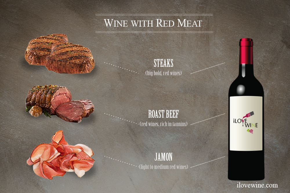 Wine Paired with Beef