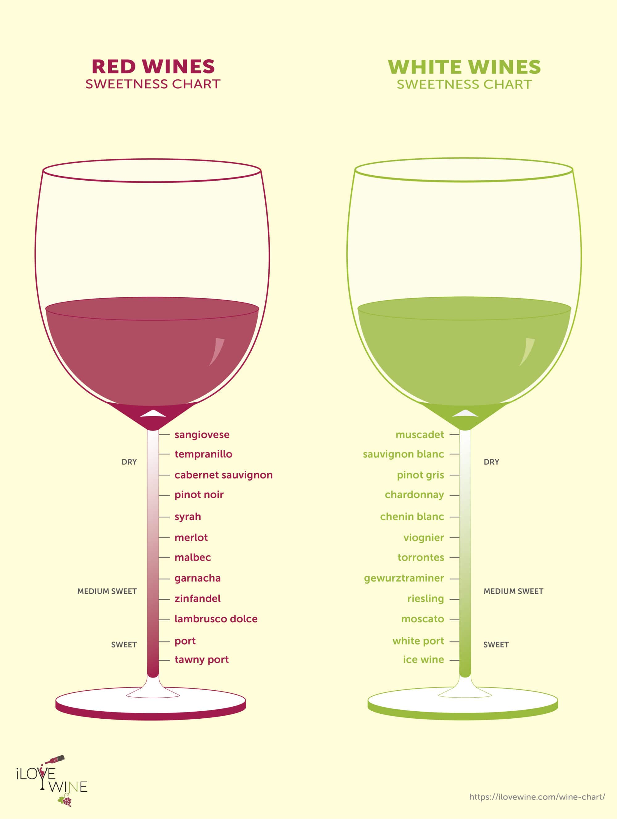 The Only Wine Chart You Ll Ever Need I Love Wine